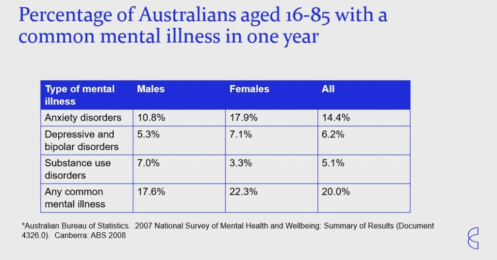 Australian mental injury stats