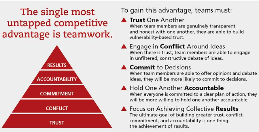 Gaining Teamwork Advantage Pyramid